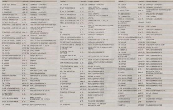 229 ονόματα επίορκων έδωσε ο Ρακιντζής στο Μανιτάκη.