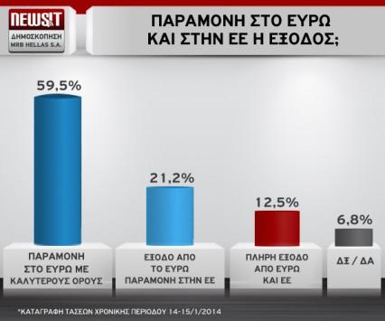 Αποκαλυπτική δημοσκόπηση Newsit/MRB: Ψήφος εμπιστοσύνης από τους πολίτες στην Δικαιοσύνη - Ναι στην παραμονή στο ευρώ
