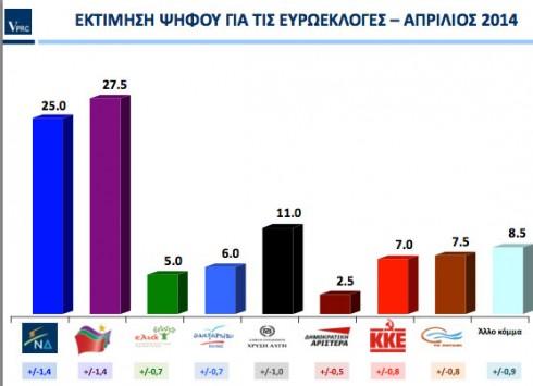 Δημοσκόπηση VPRC: Μπροστά με 2,5 μονάδες ο ΣΥΡΙΖΑ  - Στο 11% η Χρυσή Αυγή - Στο 7,5% το Ποτάμι