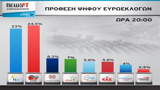 """Τελικό GPO: 1,5% μπροστά ο ΣΥΡΙΖΑ στις ευρωεκλογές – Σταθερά τρίτη η Χρυσή Αυγή – Ανεβαίνει η Ελιά και """"ξεφουσκώνει"""" το Ποτάμι"""