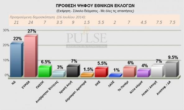 Νέα δημοσκόπηση δείχνει τη διαφορά του ΣΥΡΙΖΑ από τη Νέα Δημοκρατία