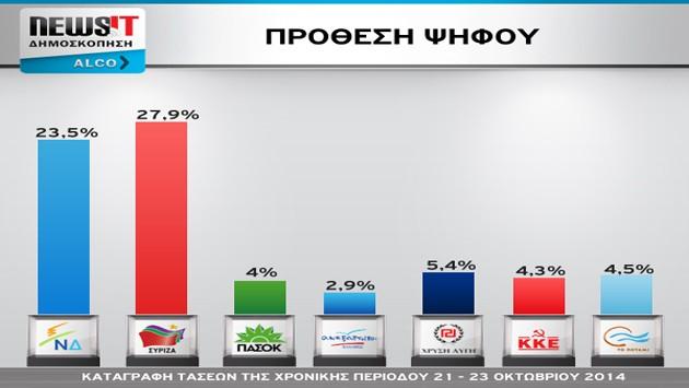 Μεγάλη δημοσκόπηση Alco - Newsit: ΣΥΡΙΖΑ 27,9% - ΝΔ 23,5% - Τρίτο κόμμα αλλά `κουτσουρεμένη` η Χρυσή Αυγή - Τέταρτο κόμμα Το Ποτάμι!