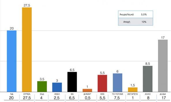 Δημοσκόπηση: Προβάδισμα ΣΥΡΙΖΑ αλλά χωρίς... ψήφο εμπιστοσύνης