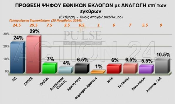 Νέα δημοσκόπηση! Πρωτιά για τον ΣΥΡΙΖΑ... αλλά όχι πρόωρες εκλογές