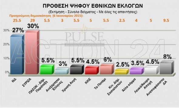 Νέα δημοσκόπηση! Ν.Δ. και ΣΥΡΙΖΑ ανεβάζουν τα ποσοστά τους
