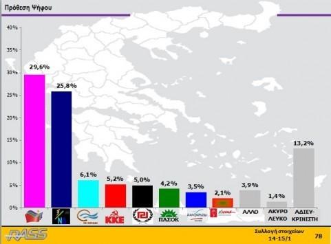 Εκλογές 2015: Ισόπαλοι Σαμαράς  - Τσίπρας στην καταλληλότητα πρωθυπουργού - Τι δείχνουν νέες δημοσκοπήσεις