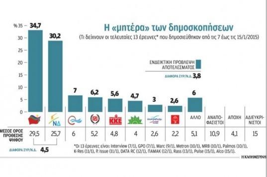Η... `σούμα` των δημοσκοπήσεων - Τα αποτελέσματα από τις 13 τελευταίες δημοσκοπήσεις μία εβδομάδα πριν τις κρίσιμες εκλογές
