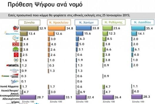 Κρήτη: Δημοσκόπηση βόμβα του πανεπιστημίου - Η αλλαγή σκηνικού και οι αναποφάσιστοι που θα κρίνουν τα πάντα (Φωτό)!