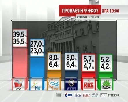 Exit Poll: Μεγάλη νίκη του ΣΥΡΙΖΑ - Πιθανότατα αυτοδύναμος - Πολύ χαμηλά η ΝΔ - Μάχη Χρυσής Αυγής και Ποταμιού για την 3η θέση