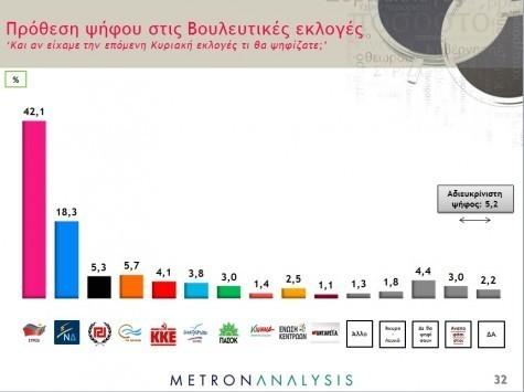 Δημοσκόπηση με εντυπωσιακές ανατροπές: Εκτοξεύτηκε το προβάδισμα του ΣΥΡΙΖΑ