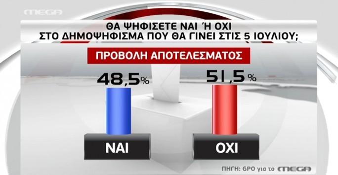 Δημοσκόπηση GPO-Mega για αποτελέσματα δημοψηφίσματος