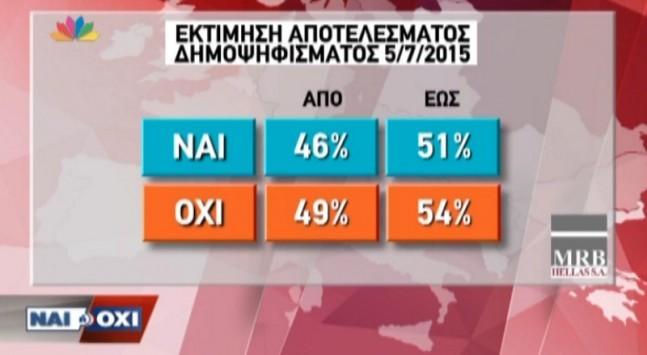 Δημοσκόπηση MRB - STAR για αποτελέσματα δημοψηφίσματος