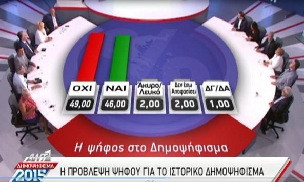 Δημοσκόπηση Metron Analysis - ANT1 για αποτελέσματα δημοψηφίσματος