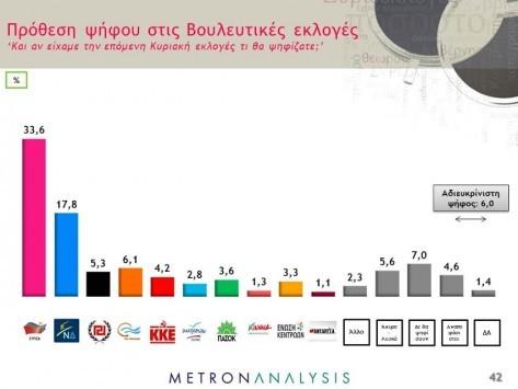 Νέα δημοσκόπηση έκπληξη! Μπροστά αλλά `πεσμένος` ο ΣΥΡΙΖΑ - Μπαίνει στη Βουλή ο Βασίλης Λεβέντης - Εκτός οι ΑΝ.ΕΛ