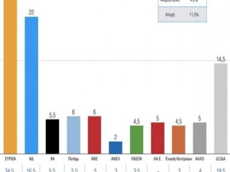Δημοσκόπηση - Εκλογές 2015: `Τσαλακώνεται` η εικόνα του Τσίπρα - Νιώθει την... ανάσα του Μεϊμαράκη – Λάθος οι εκλογές
