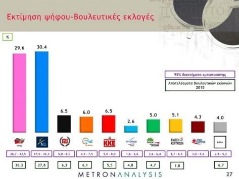 Δημοσκοπήσεις - εκλογές 2015: Το απόλυτο θρίλερ στα ποσοστά - Τι δείχνουν τρία νέα γκάλοπ!