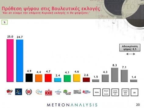 Δημοσκοπήσεις - Εκλογές 2015: Ανατροπή στην πρώτη θέση στα όρια του στατιστικού λάθους - Δύο κόμματα μένουν εκτός Βουλής