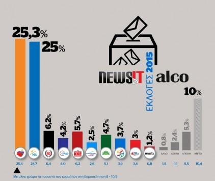 Τελευταίες δημοσκοπήσεις – Εκλογές 2015: Όλα τα γκάλοπ δείχνουν... ντέρμπι από τα παλιά!