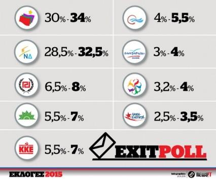 Αποτελέσματα exit poll 2015: Μακριά η αυτοδυναμία - Ντέρμπι ανάμεσα σε ΣΥΡΙΖΑ και ΝΔ