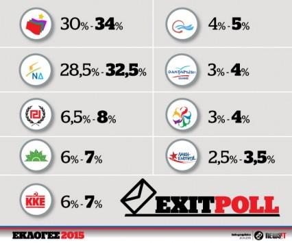 Aποτελέσματα exit poll 2015: Μακριά η αυτοδυναμία – Ντέρμπι ανάμεσα σε ΣΥΡΙΖΑ και ΝΔ