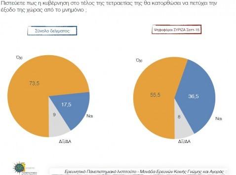 H πρώτη μετεκλογική δημοσκόπηση! Δεν έχει πείσει ο ΣΥΡΙΖΑ πως θα βγάλει τη χώρα από το Μνημόνιο - Αποκαλυπτικά αποτελέσματα για τη Νέα Δημοκρατία