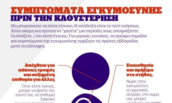 Infographic: Αυτά είναι τα συμπτώματα εγκυμοσύνης ΠΡΙΝ την καθυστέρηση