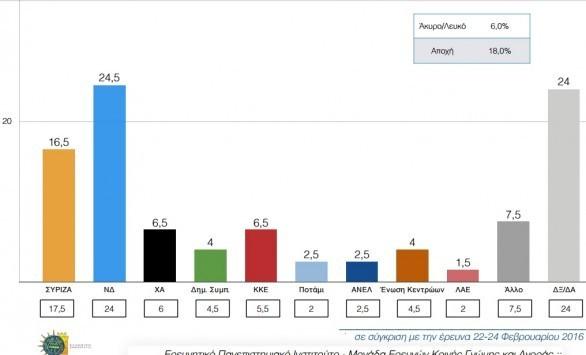 Δημοσκόπηση `φωτιά` για τον ΣΥΡΙΖΑ! 8 μονάδες μπροστά ο Μητσοτάκης με `άρωμα` προσφυγικού! Δυσαρεστημένο με την κυβέρνηση το 87,5%!