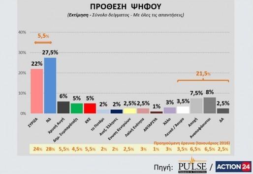 Ανατροπή σε νέα δημοσκόπηση! Οι πολίτες θέλουν πρόωρες εκλογές - Προβάδισμα της Νέας Δημοκρατίας - `Σφαγή` με τα μικρά κόμματα