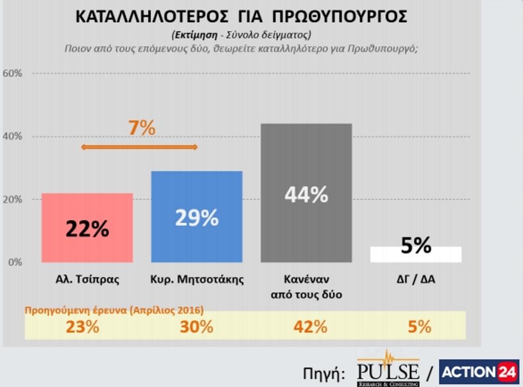 Νέα δημοσκόπηση «τσακίζει» τα μικρά κόμματα! Τι λένε οι Έλληνες για το Brexit;