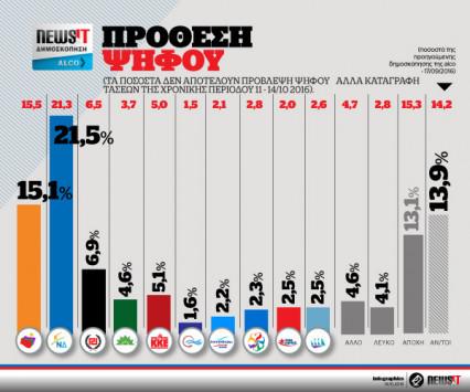 Δημοσκόπηση Alco για το newsit.gr: Διευρύνει το προβάδισμα η ΝΔ – Δεν έπεισε κανένας για την διαπλοκή