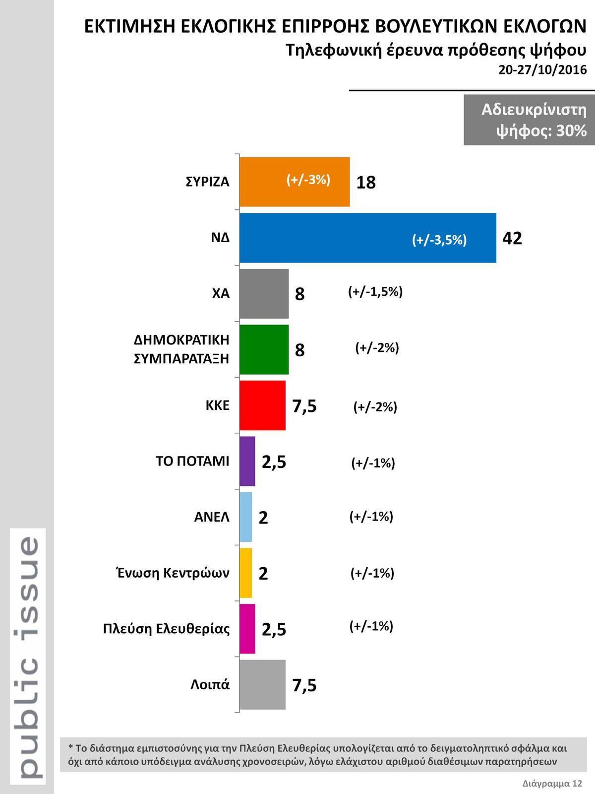 Αποτέλεσμα εικόνας για δημοσκοπηση 42 % νεα δημοκρατια