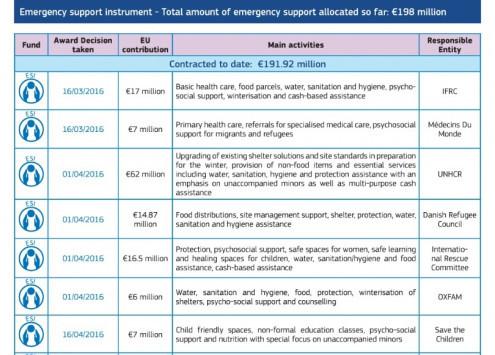 """Πήραν 5,6 εκατομμύρια ευρώ για τη """"φροντίδα"""" των προσφύγων στο Ελληνικό με μουχλιασμένο φαγητό και κρύο νερό!"""