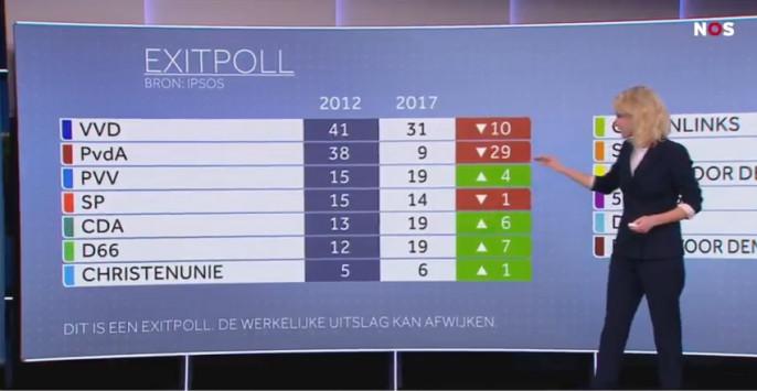 Ολλανδία – Εκλογές Live: Έκλεισαν οι κάλπες - `Καθαρή` νίκη Ρούτε δείχνουν τα πρώτα exit polls