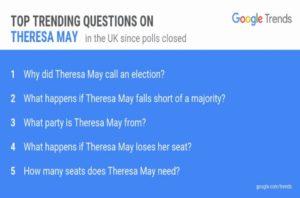 Αγγλικές εκλογές: Πήρε «φωτιά» το Google! Τι ψάχνουν οι Βρετανοί