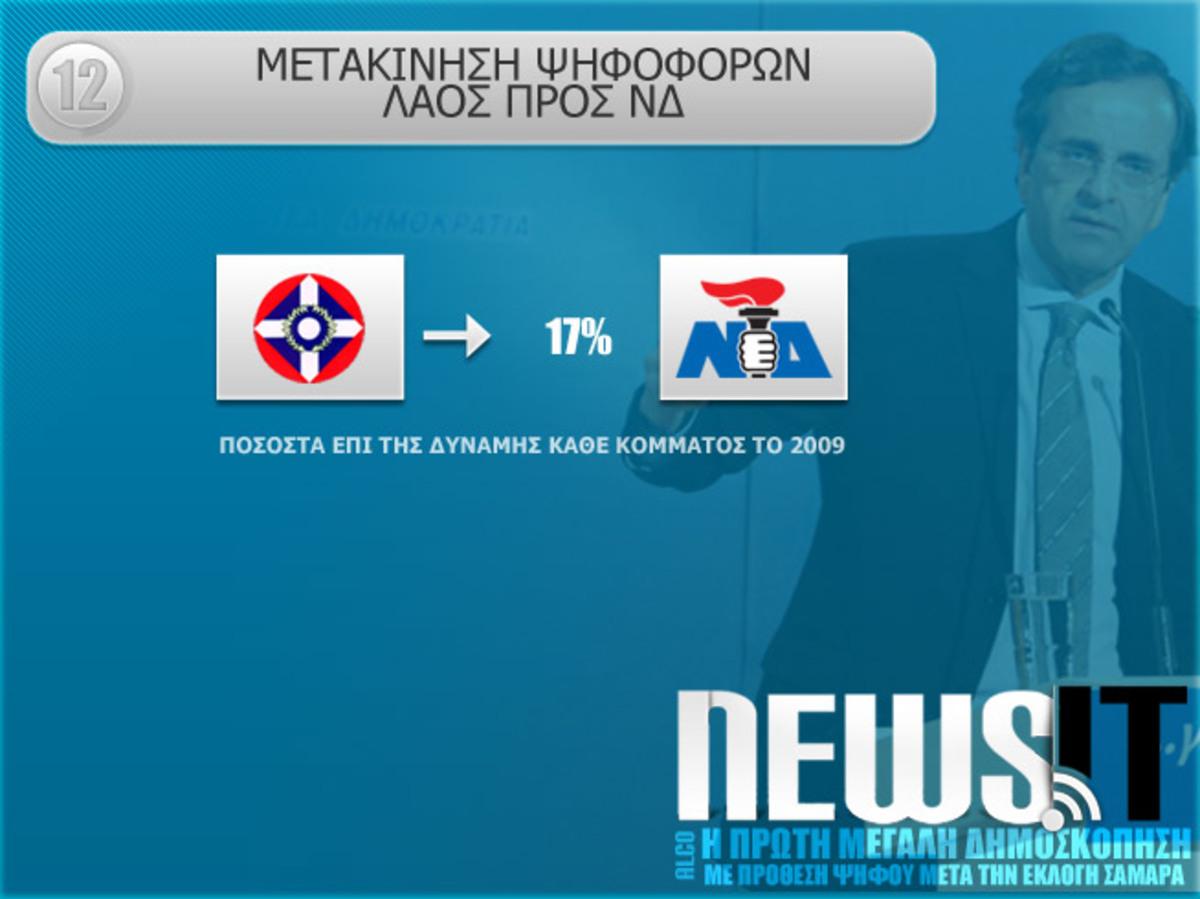 Το προφανές συνέβη. Τα ενδιαφέροντα έπονται. | Newsit.gr