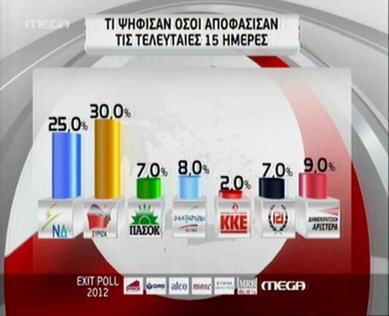 Τι ψήφισαν όσοι αποφάσισαν τις τελευταίες 15 ημέρες | Newsit.gr