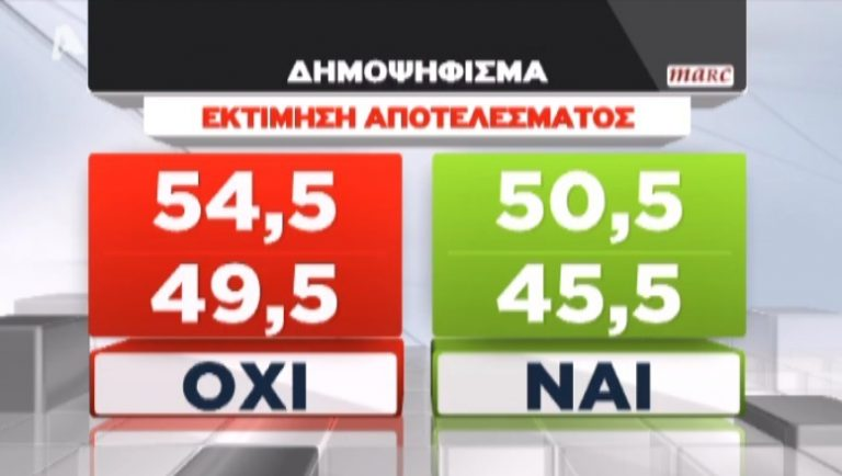 Δημοσκόπηση Marc – Alpha για αποτελέσματα δημοψηφίσματος | Newsit.gr