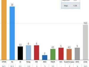 """Δημοσκόπηση – Εκλογές 2015: """"Τσαλακώνεται"""" η εικόνα του Τσίπρα – Νιώθει την… ανάσα του Μεϊμαράκη – Λάθος οι εκλογές"""