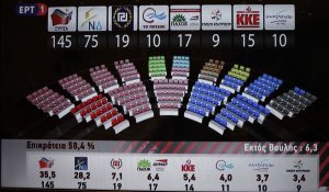 Αποτελέσματα Εκλογών 2015: Ποιοι εκλέγονται βουλευτές στην Ήπειρο – Ανατροπή στη Θεσπρωτία!