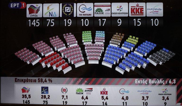 Αποτελέσματα Εκλογών 2015: Ποιοι εκλέγονται βουλευτές στην Ήπειρο – Ανατροπή στη Θεσπρωτία!   Newsit.gr