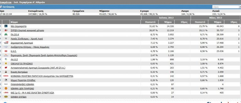Προβάδισμα της Ν.Δ. και στην Α'Αθηνών – Μεγάλη αύξηση ποσοστών και του ΣΥΡΙΖΑ   Newsit.gr