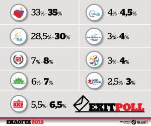 Exit polls live: Καθαρή νίκη του Τσίπρα – Οριακά έως και 9 κόμματα στη Βουλή