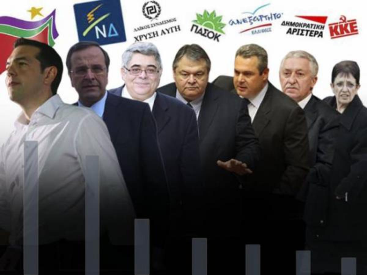 2,7% μπροστά ο ΣΥΡΙΖΑ από τη Ν.Δ σε νέα δημοσκόπηση-Όμως οι περισσότεροι προτιμούν συμμαχική κυβέρνηση με κορμό τη Νέα Δημοκρατία   Newsit.gr