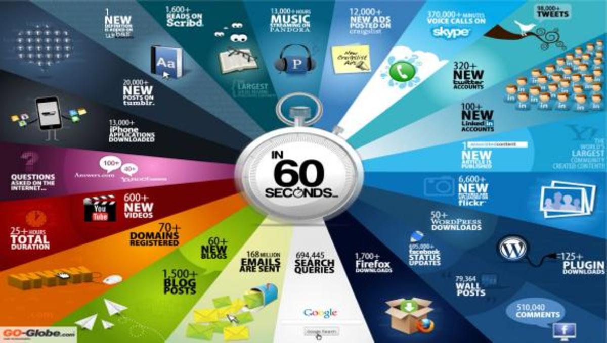 Δείτε τι γίνεται μέσα σε 60 δευτερόλεπτα στο internet! | Newsit.gr