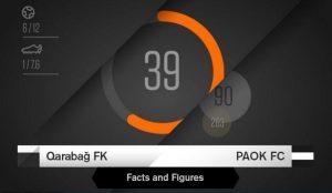 Καραμπάκ – ΠΑΟΚ: Οι… αριθμοί της αναμέτρησης