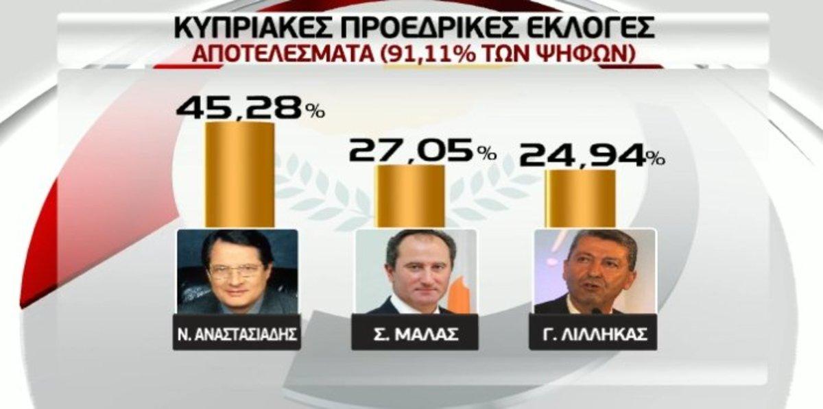 Έπεσαν έξω τα exit polls – Στο δεύτερο γύρο Αναστασιάδης – Μαλάς   Newsit.gr
