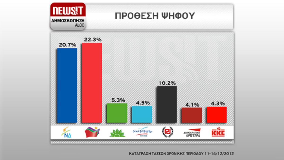 Δημοσκόπηση Alco για το Newsit: Αλλάζει το τοπίο – Ανακόπτεται η ανοδική πορεία του ΣΥΡΙΖΑ – Στο 1,6% η διαφορά από τη ΝΔ   Newsit.gr