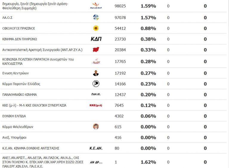 Πήρε 31 ψήφους τον Μάιο και 12.437 τον Ιούνιο! | Newsit.gr