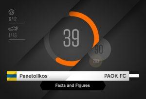 Παναιτωλικός-ΠΑΟΚ: Η στατιστική με το μέρος του «Δικέφαλου»