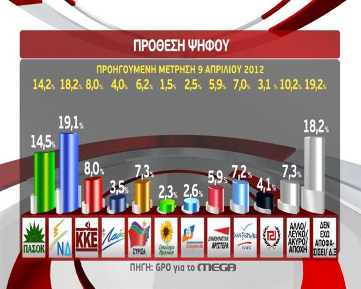 Δημοσκόπηση με οκτώ κόμματα και δημοσκόπηση με… δέκα! | Newsit.gr